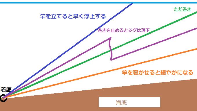ただ巻きの説明図